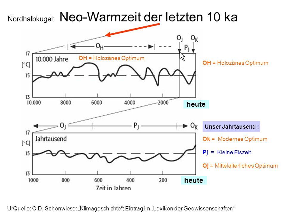 Nordhalbkugel: Neo-Warmzeit der letzten 10 ka UrQuelle: C.D. Schönwiese: Klimageschichte; Eintrag im Lexikon der Geowissenschaften Pj = Kleine Eiszeit