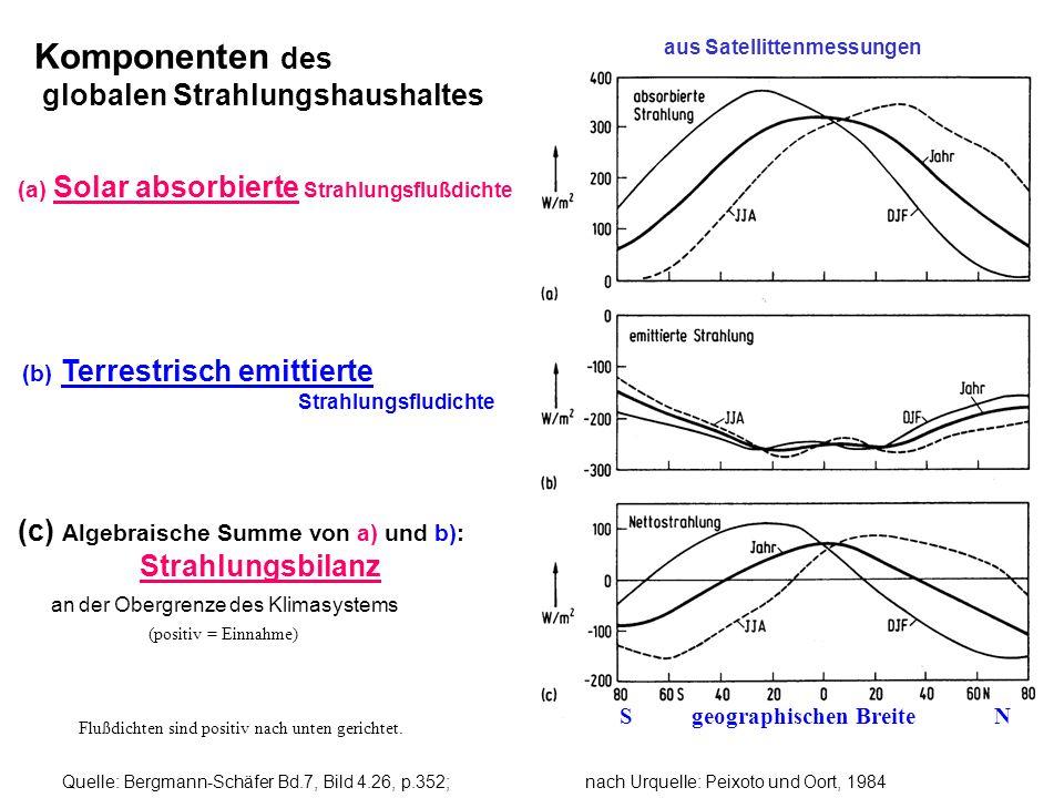 Quelle: Bergmann-Schäfer Bd.7, Bild 4.26, p.352; nach Urquelle: Peixoto und Oort, 1984 Komponenten des globalen Strahlungshaushaltes (a) Solar absorbi