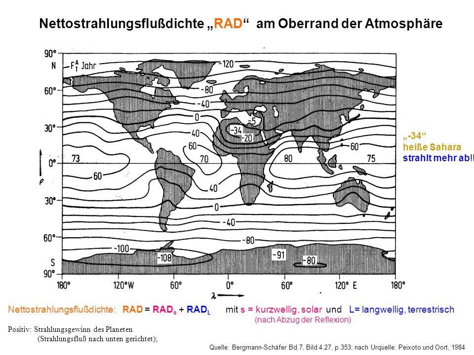 Quelle: Bergmann-Schäfer Bd.7, Bild 4.27, p.353; nach Urquelle: Peixoto und Oort, 1984 Nettostrahlungsflußdichte RAD am Oberrand der Atmosphäre Nettos