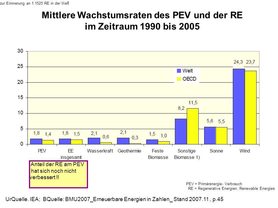 Mittlere Wachstumsraten des PEV und der RE im Zeitraum 1990 bis 2005 UrQuelle. IEA; BQuelle: BMU2007_Erneuerbare Energien in Zahlen_ Stand 2007.11, p.