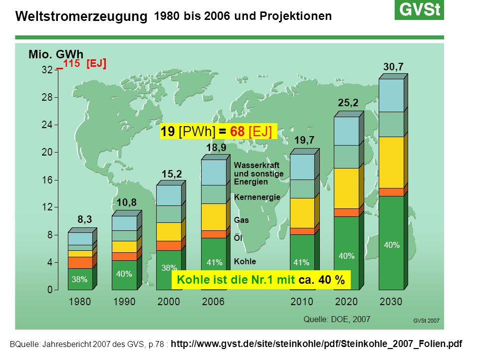 1980 bis 2006 und Projektionen BQuelle: Jahresbericht 2007 des GVS, p.78 : http://www.gvst.de/site/steinkohle/pdf/Steinkohle_2007_Folien.pdf Kohle ist