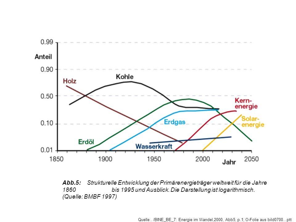 Abb.5:Strukturelle Entwicklung der Primärenergieträger weltweit für die Jahre 1860 bis 1995 und Ausblick. Die Darstellung ist logarithmisch. (Quelle: