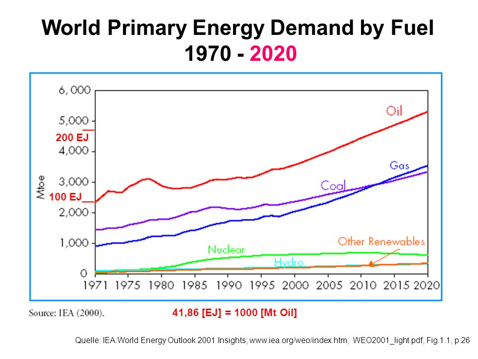 Quelle: IEA:World Energy Outlook 2001 Insights; www.iea.org/weo/index.htm; WEO2001_light.pdf; Fig.1.1, p.26 World Primary Energy Demand by Fuel 1970 -