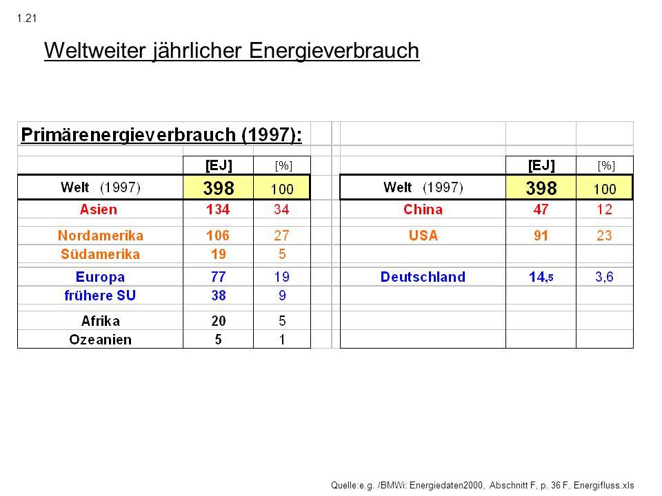 Weltweiter jährlicher Energieverbrauch Quelle:e.g. /BMWi: Energiedaten2000, Abschnitt F, p. 36 F, Energifluss.xls 1.21