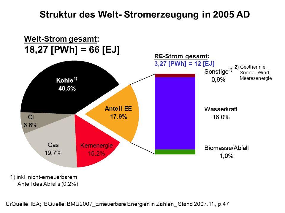 Struktur des Welt- Stromerzeugung in 2005 AD UrQuelle. IEA; BQuelle: BMU2007_Erneuerbare Energien in Zahlen_ Stand 2007.11, p.47 2) Geothermie, Sonne,
