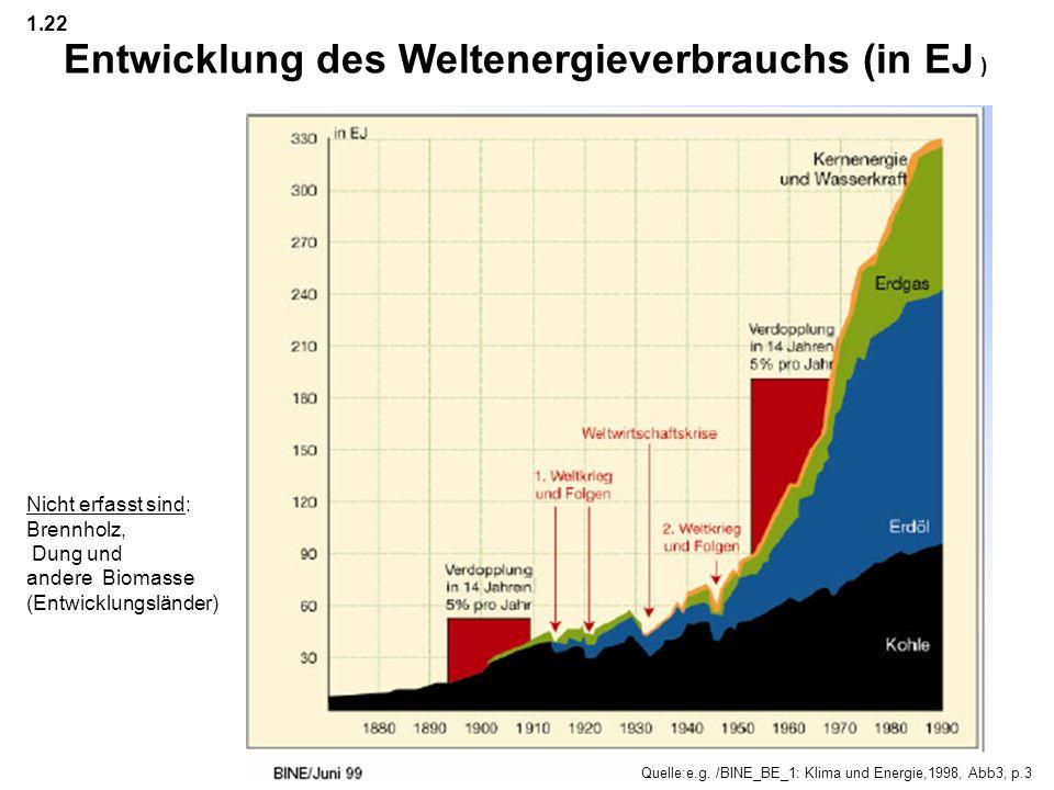 zur Erinnerung an 1.1525 RE in der Welt Entwicklung von Weltbevölkerung und Welt-Primärenergieverbrauch UrQuelle.