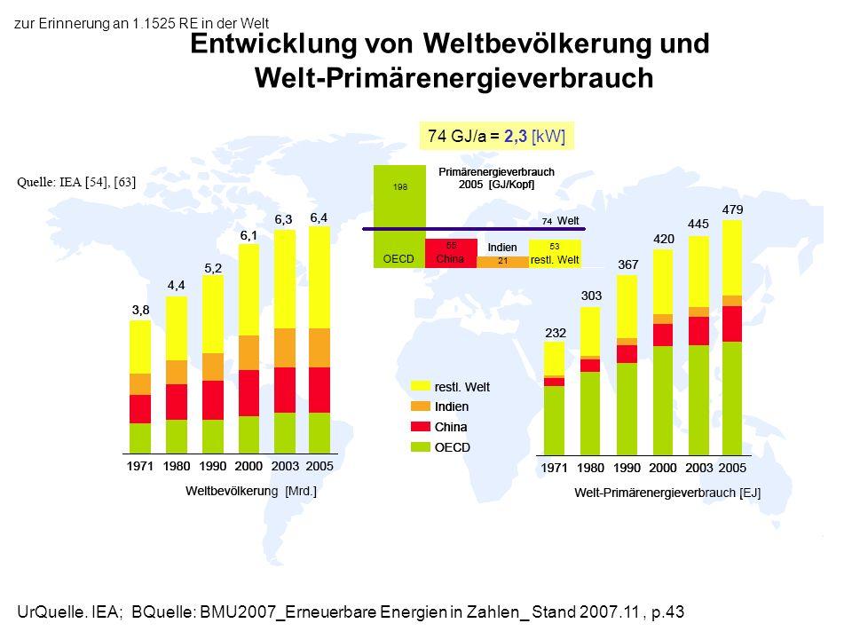 zur Erinnerung an 1.1525 RE in der Welt Entwicklung von Weltbevölkerung und Welt-Primärenergieverbrauch UrQuelle. IEA; BQuelle: BMU2007_Erneuerbare En