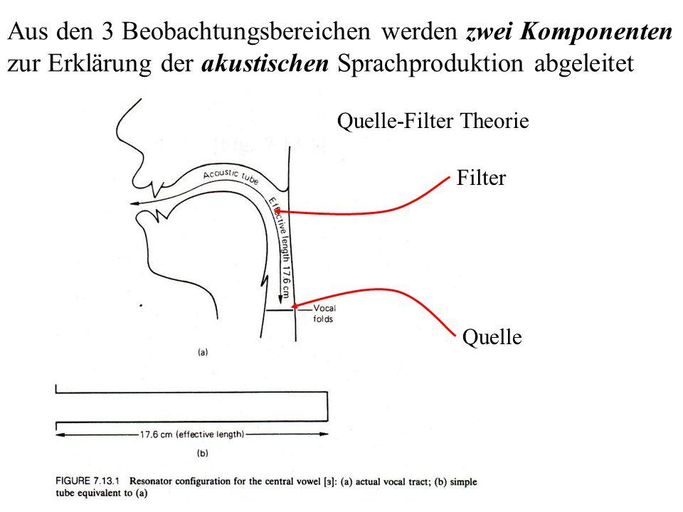 Quelle-Filter = Source-Filter Model Energiequelle: Luftstromerzeuger a) Lunge:Egressiver pulmonaler Luftstrom b) Larynx:In-/Egressiver laryngaler Luftstrom c) Velum:(Ingressiver) velarer Luftstrom Umwandlung in akustische Energie = akustische Quelle a) Stimmbandschwingungen b) Impulserzeugung durch Verschlusslösung c) Geräuscherzeugung durch Friktion QUELLEQUELLE