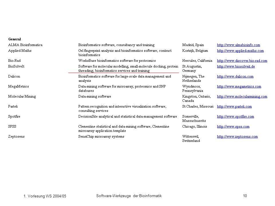 1. Vorlesung WS 2004/05 Software-Werkzeuge der Bioinformatik10