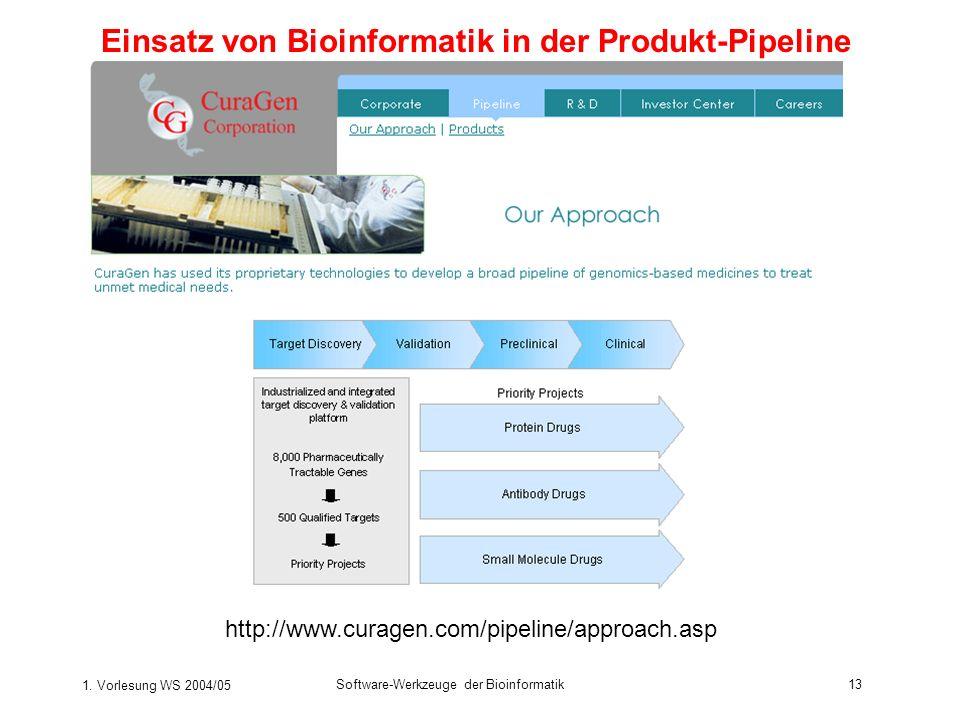 1. Vorlesung WS 2004/05 Software-Werkzeuge der Bioinformatik13 http://www.curagen.com/pipeline/approach.asp Einsatz von Bioinformatik in der Produkt-P