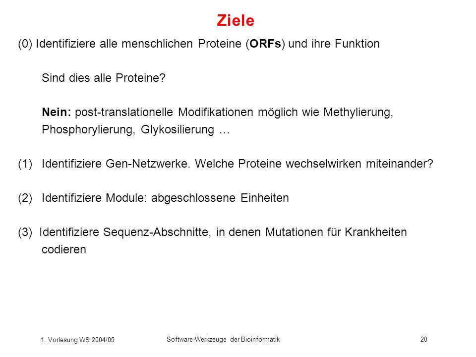 1. Vorlesung WS 2004/05 Software-Werkzeuge der Bioinformatik20 Ziele (0) Identifiziere alle menschlichen Proteine (ORFs) und ihre Funktion Sind dies a