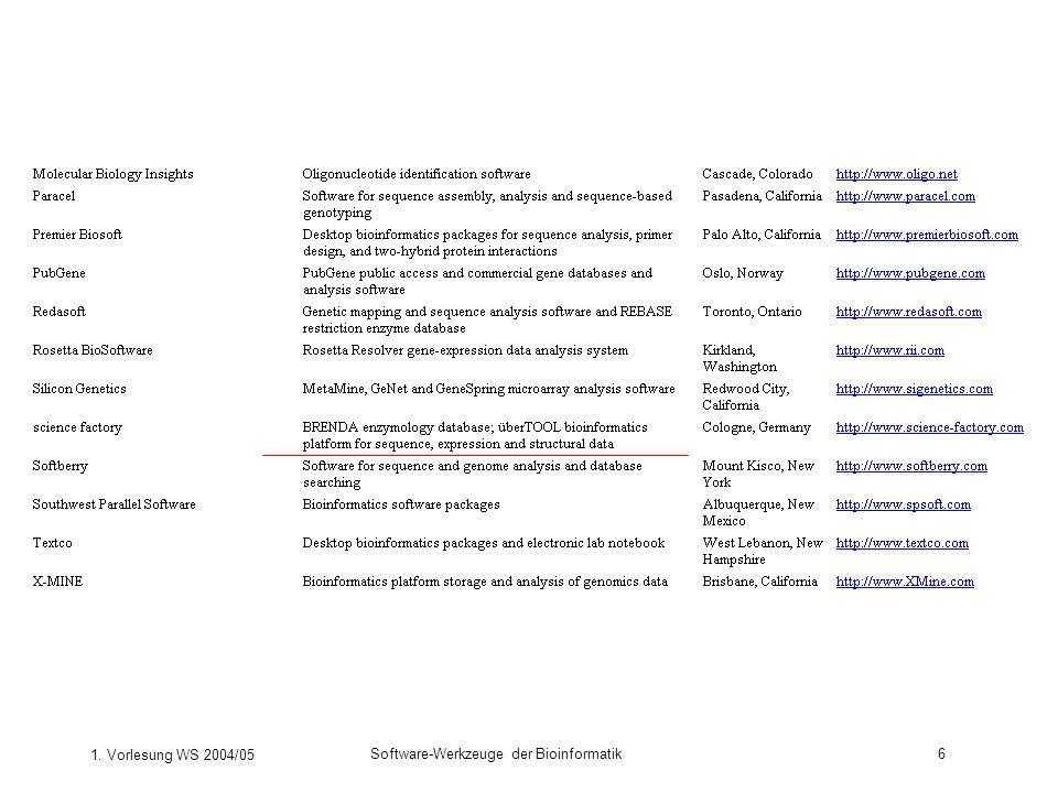 1.Vorlesung WS 2004/05 Software-Werkzeuge der Bioinformatik17 Was fange ich mit diesen Daten an.