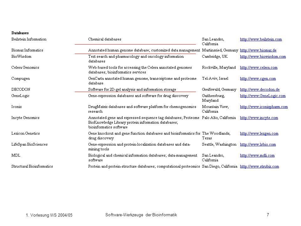 1. Vorlesung WS 2004/05 Software-Werkzeuge der Bioinformatik8