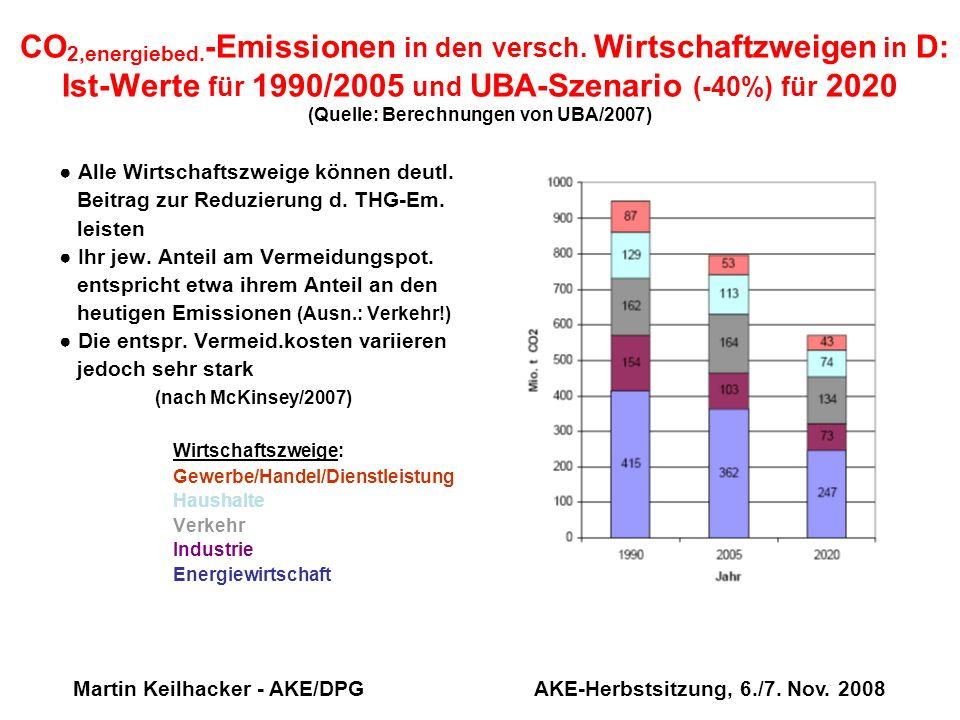 Martin Keilhacker - AKE/DPG AKE-Herbstsitzung, 6./7. Nov. 2008 CO 2,energiebed. -Emissionen in den versch. Wirtschaftzweigen in D: Ist-Werte für 1990/