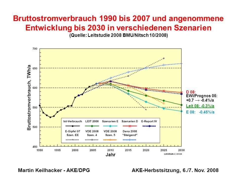 Martin Keilhacker - AKE/DPG AKE-Herbstsitzung, 6./7. Nov. 2008 Bruttostromverbrauch 1990 bis 2007 und angenommene Entwicklung bis 2030 in verschiedene