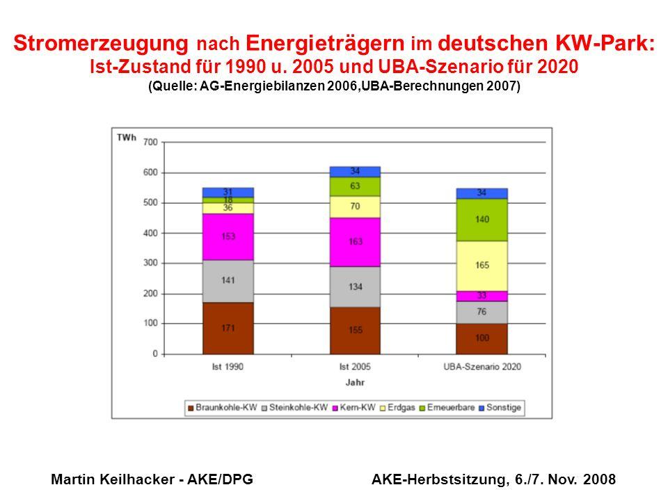 Martin Keilhacker - AKE/DPG AKE-Herbstsitzung, 6./7. Nov. 2008 Stromerzeugung nach Energieträgern im deutschen KW-Park: Ist-Zustand für 1990 u. 2005 u