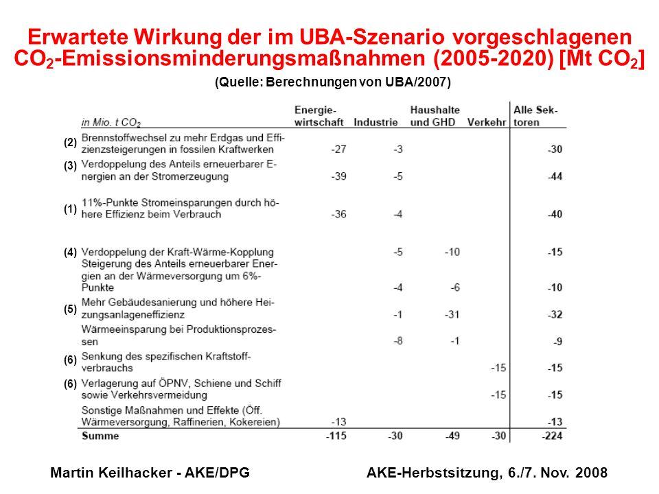Martin Keilhacker - AKE/DPG AKE-Herbstsitzung, 6./7. Nov. 2008 Erwartete Wirkung der im UBA-Szenario vorgeschlagenen CO 2 -Emissionsminderungsmaßnahme