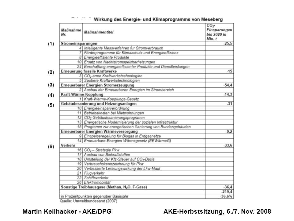 Martin Keilhacker - AKE/DPG AKE-Herbstsitzung, 6./7. Nov. 2008 (1) (2) (3) (4) (5) (6)
