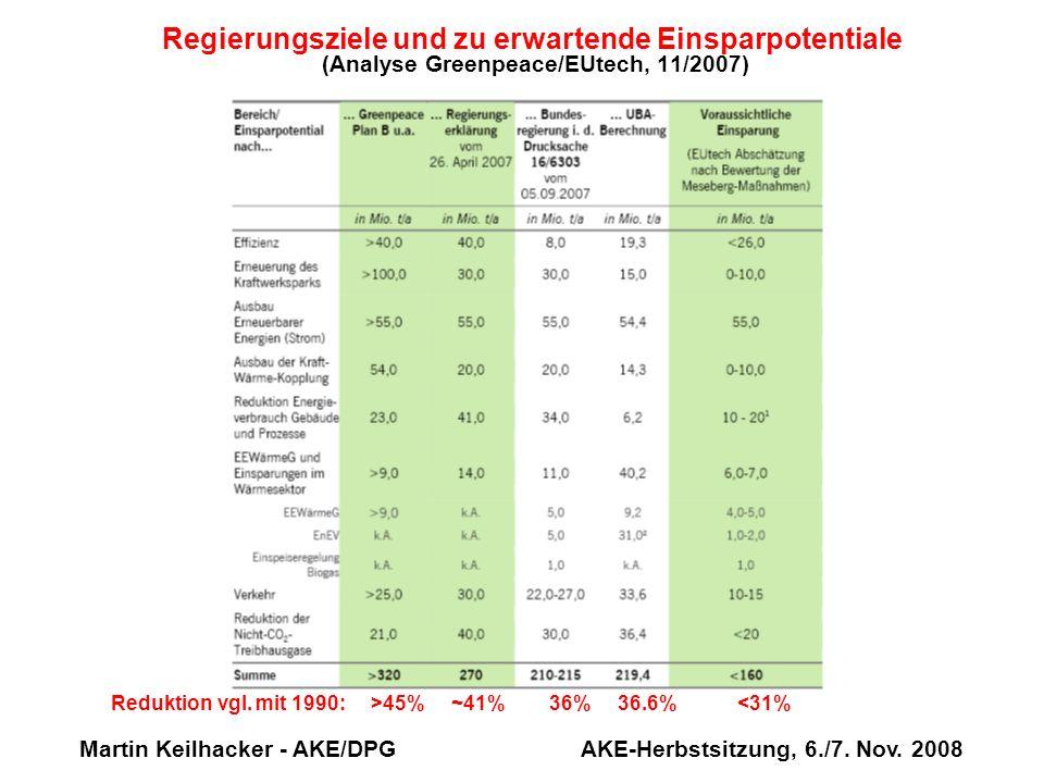 Martin Keilhacker - AKE/DPG AKE-Herbstsitzung, 6./7. Nov. 2008 Regierungsziele und zu erwartende Einsparpotentiale (Analyse Greenpeace/EUtech, 11/2007