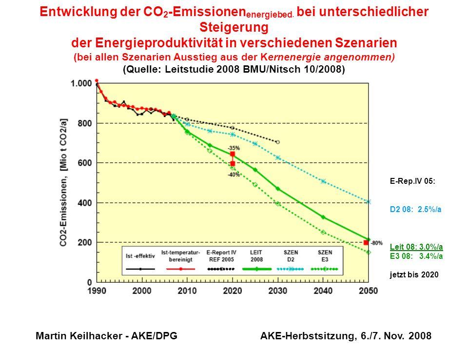 Martin Keilhacker - AKE/DPG AKE-Herbstsitzung, 6./7. Nov. 2008 Entwicklung der CO 2 -Emissionen energiebed. bei unterschiedlicher Steigerung der Energ