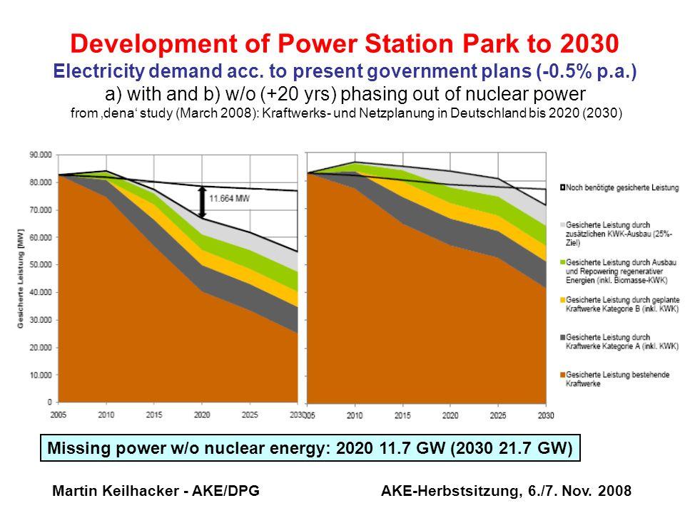 Martin Keilhacker - AKE/DPG AKE-Herbstsitzung, 6./7. Nov. 2008 Development of Power Station Park to 2030 Electricity demand acc. to present government