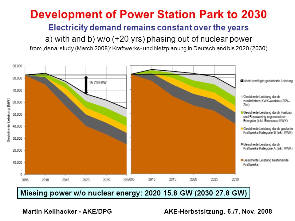 Martin Keilhacker - AKE/DPG AKE-Herbstsitzung, 6./7. Nov. 2008 Development of Power Station Park to 2030 Electricity demand remains constant over the