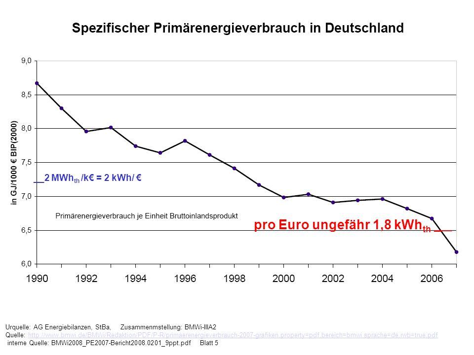 Urquelle: AG Energiebilanzen, StBa, Zusammenmstellung: BMWi-IIIA2 Quelle: http://www.bmwi.de/BMWi/Redaktion/PDF/P-R/primaerenergieverbrauch-2007-grafi