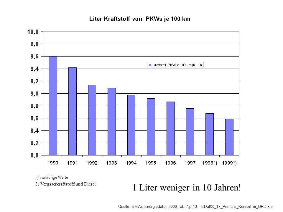 Quelle: BMWi: Energiedaten 2000,Tab 7,p.13; EDat00_T7_PrimärE_Kennziffer_BRD.xls * ) vorläufige Werte 3) Vergaserkraftstoff und Diesel 1 Liter weniger