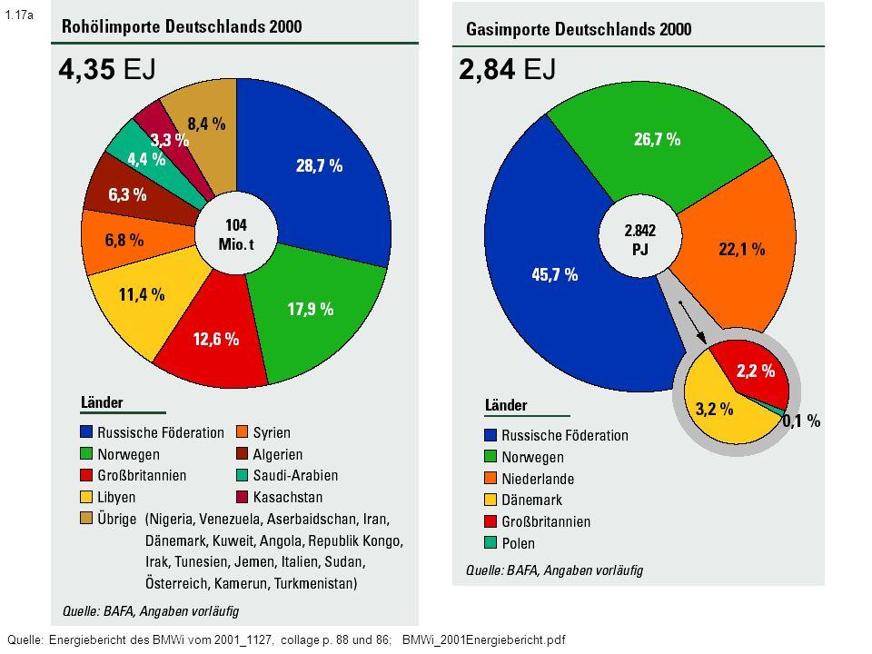 Quelle: Energiebericht des BMWi vom 2001_1127, collage p. 88 und 86; BMWi_2001Energiebericht.pdf 4,35 EJ2,84 EJ 1.17a