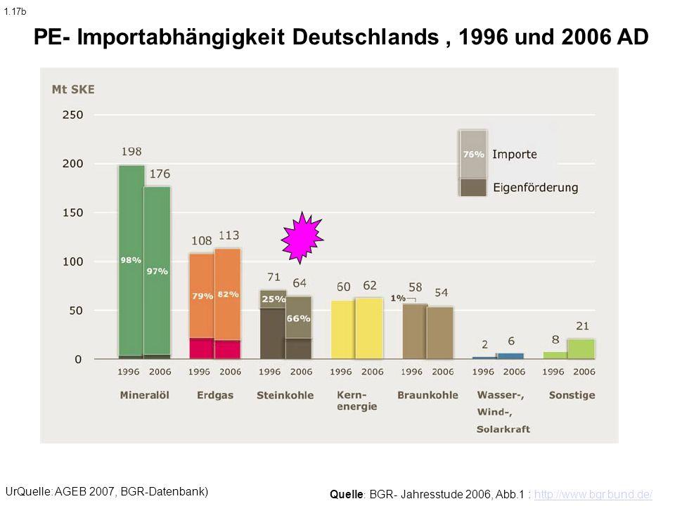 Quelle : BGR- Jahresstude 2006, Abb.1 : http://www.bgr.bund.de/http://www.bgr.bund.de/ PE- Importabhängigkeit Deutschlands, 1996 und 2006 AD UrQuelle:
