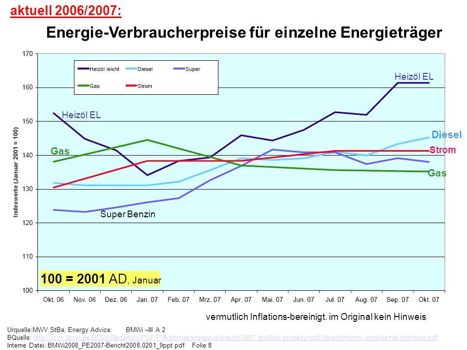 Urquelle:MWV,StBa, Energy Advice; BMWi –III A 2 BQuelle: http://www.bmwi.de/BMWi/Redaktion/PDF/P-R/primaerenergieverbrauch-2007-grafiken,property=pdf,