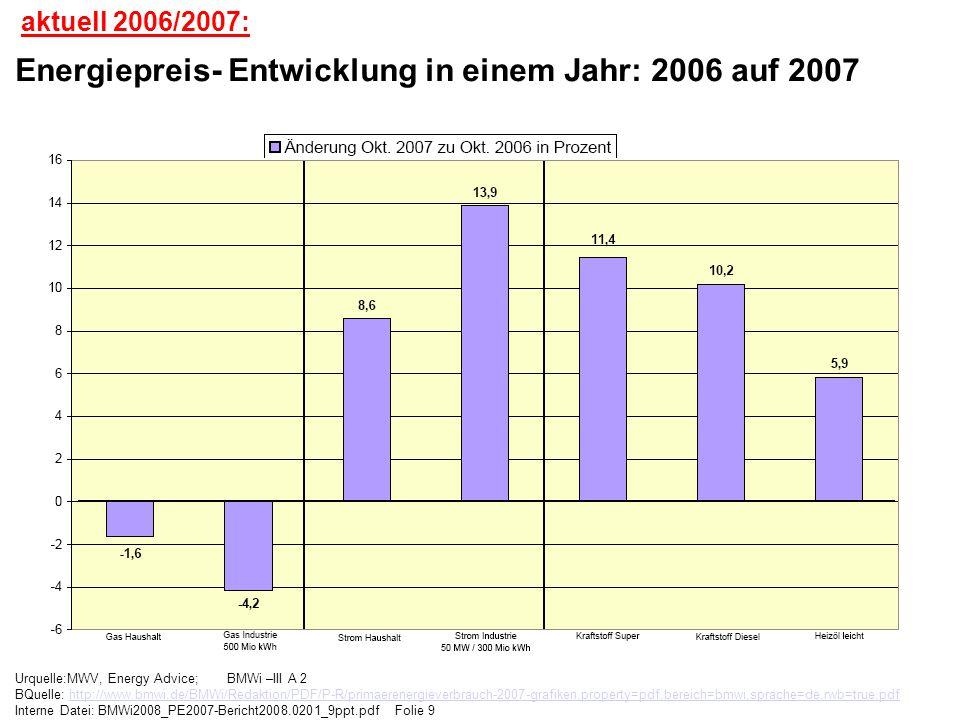 Urquelle:MWV, Energy Advice; BMWi –III A 2 BQuelle: http://www.bmwi.de/BMWi/Redaktion/PDF/P-R/primaerenergieverbrauch-2007-grafiken,property=pdf,berei