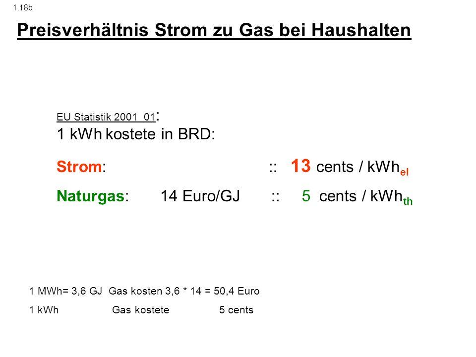 EU Statistik 2001_01 : 1 kWh kostete in BRD: Strom: :: 13 cents / kWh el Naturgas: 14 Euro/GJ :: 5 cents / kWh th Preisverhältnis Strom zu Gas bei Hau