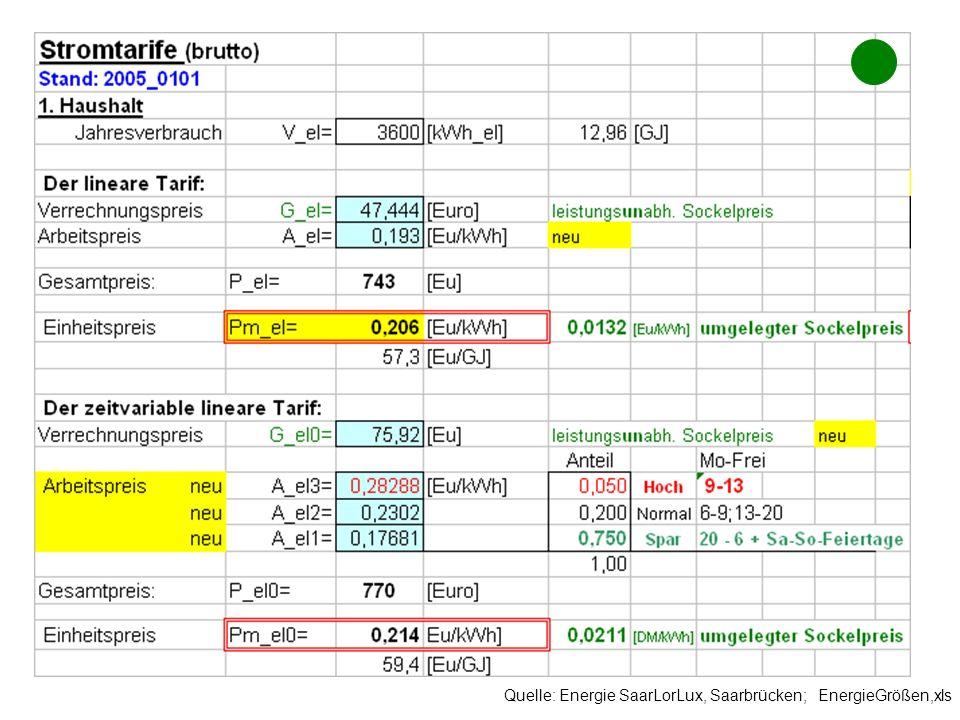 Quelle: Energie SaarLorLux, Saarbrücken; EnergieGrößen,xls Goto Tarif_Kalkulationsblatt