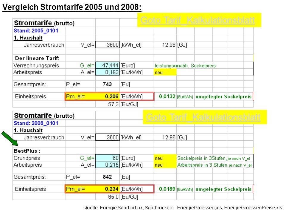 Quelle: Energie SaarLorLux, Saarbrücken; EnergieGroessen,xls, EnergieGroessenPreise,xls Goto Tarif_Kalkulationsblatt Vergleich Stromtarife 2005 und 20