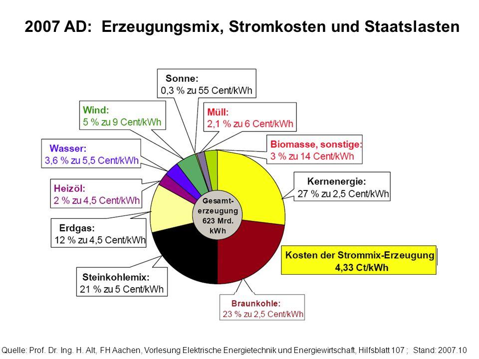 Quelle: Prof. Dr. Ing. H. Alt, FH Aachen, Vorlesung Elektrische Energietechnik und Energiewirtschaft, Hilfsblatt 107 ; Stand: 2007.10 2007 AD: Erzeugu