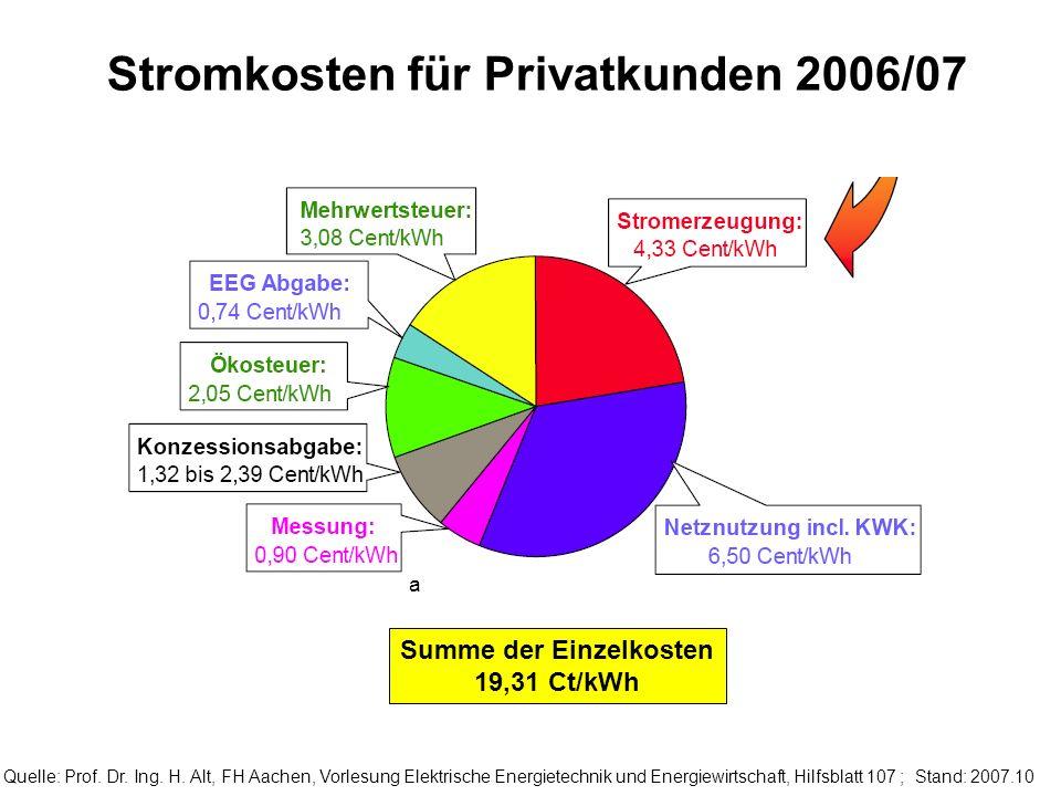 Summe der Einzelkosten 19,31 Ct/kWh a Stromkosten für Privatkunden 2006/07 Quelle: Prof. Dr. Ing. H. Alt, FH Aachen, Vorlesung Elektrische Energietech