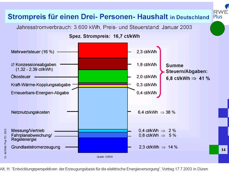 Alt, H: Entwicklungsperspektiven der Erzeugungsbasis für die elektrische Energieversorgung, Vortrag 17.7.2003 in Düren