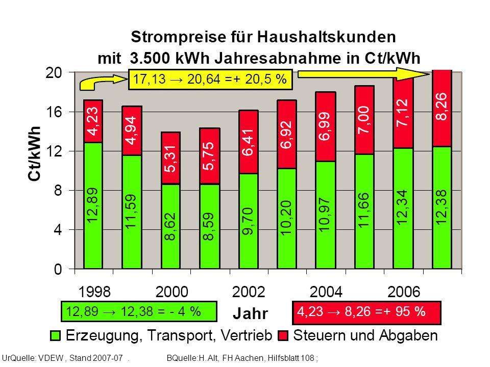 UrQuelle: VDEW, Stand 2007-07. BQuelle:H. Alt, FH Aachen, Hilfsblatt 108 ;