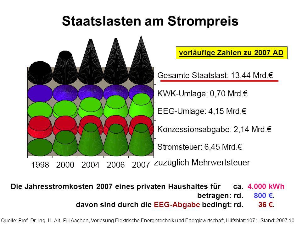 a Staatslasten am Strompreis Quelle: Prof. Dr. Ing. H. Alt, FH Aachen, Vorlesung Elektrische Energietechnik und Energiewirtschaft, Hilfsblatt 107 ; St