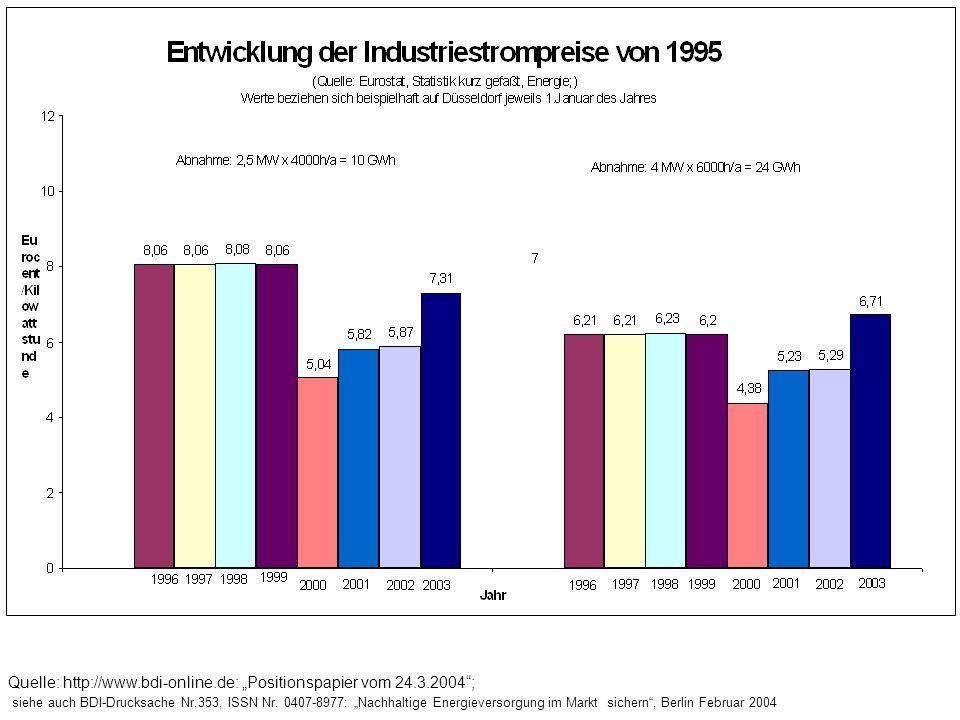 Quelle: http://www.bdi-online.de: Positionspapier vom 24.3.2004; siehe auch BDI-Drucksache Nr.353, ISSN Nr. 0407-8977: Nachhaltige Energieversorgung i