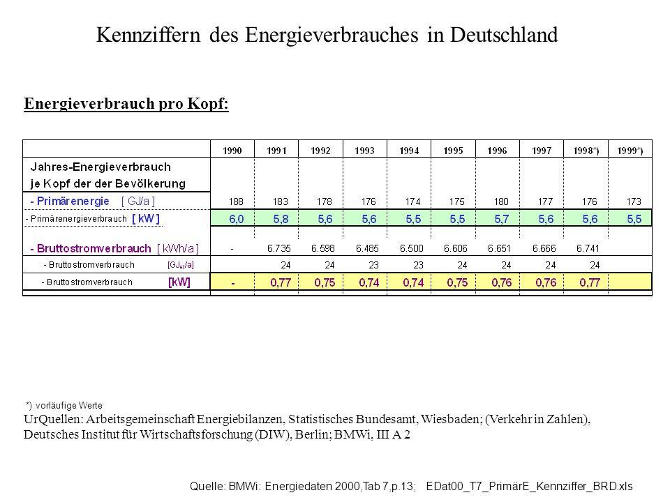 Kennziffern des Energieverbrauches in Deutschland Energieverbrauch pro Kopf: Quelle: BMWi: Energiedaten 2000,Tab 7,p.13; EDat00_T7_PrimärE_Kennziffer_