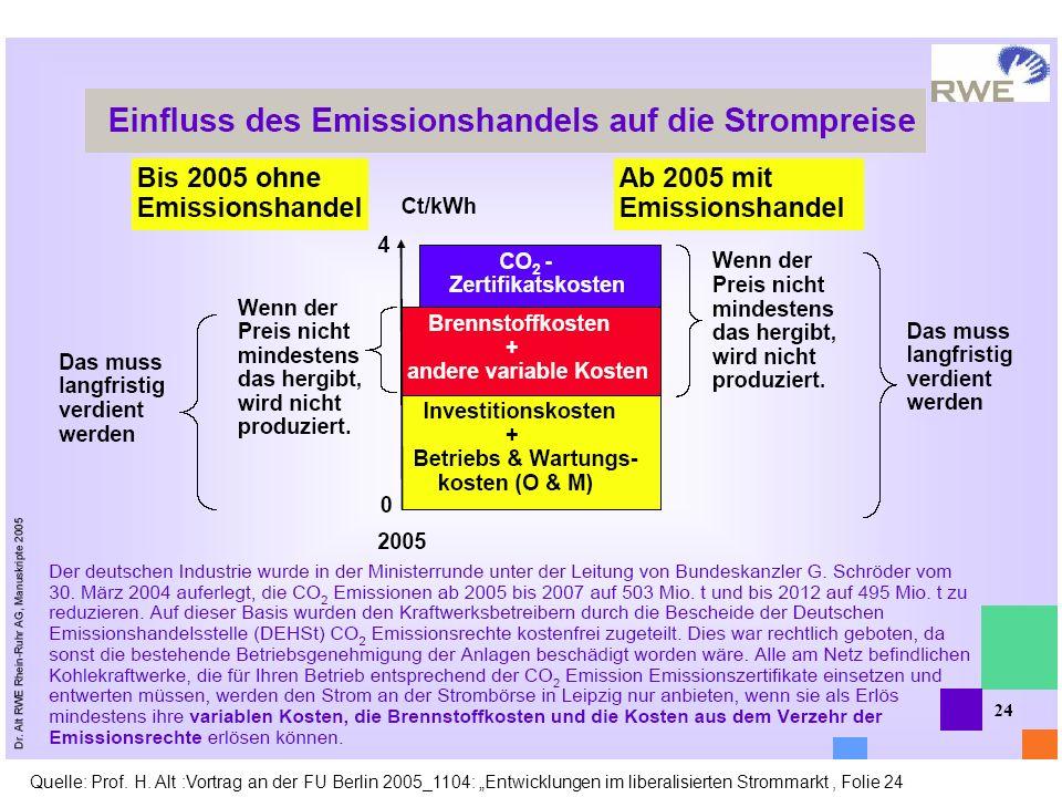 Quelle: Prof. H. Alt :Vortrag an der FU Berlin 2005_1104: Entwicklungen im liberalisierten Strommarkt, Folie 24