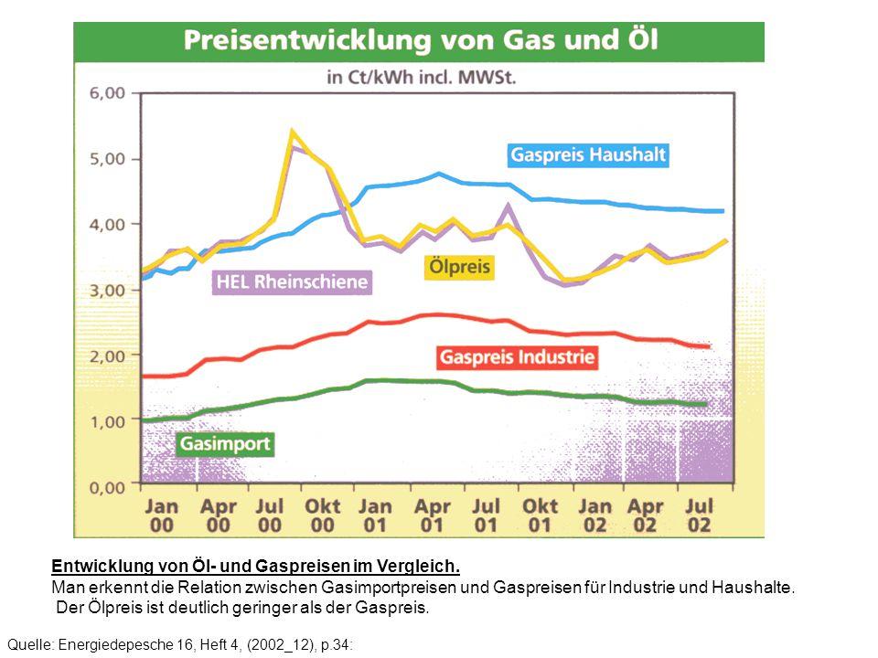 Entwicklung von Öl- und Gaspreisen im Vergleich. Man erkennt die Relation zwischen Gasimportpreisen und Gaspreisen für Industrie und Haushalte. Der Öl