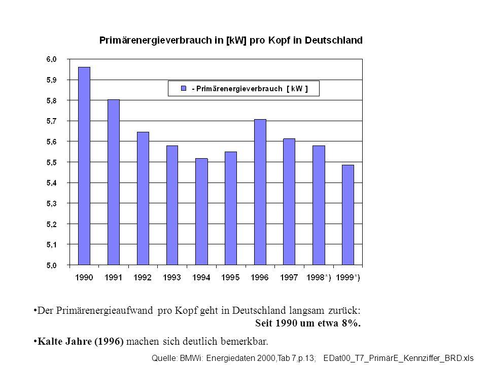 Der Primärenergieaufwand pro Kopf geht in Deutschland langsam zurück: Seit 1990 um etwa 8%. Kalte Jahre (1996) machen sich deutlich bemerkbar. Quelle: