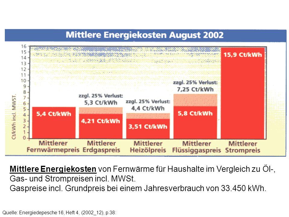Quelle: Energiedepesche 16, Heft 4, (2002_12), p.38: Mittlere Energiekosten von Fernwärme für Haushalte im Vergleich zu Öl-, Gas- und Strompreisen inc