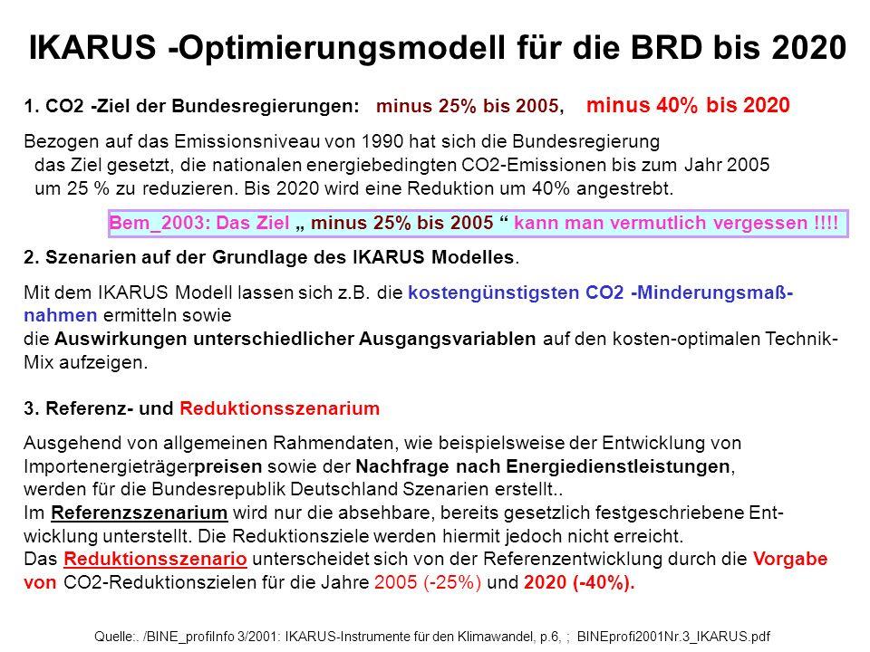 Quelle:. /BINE_profiInfo 3/2001: IKARUS-Instrumente für den Klimawandel, p.6, ; BINEprofi2001Nr.3_IKARUS.pdf 1. CO2 -Ziel der Bundesregierungen: minus
