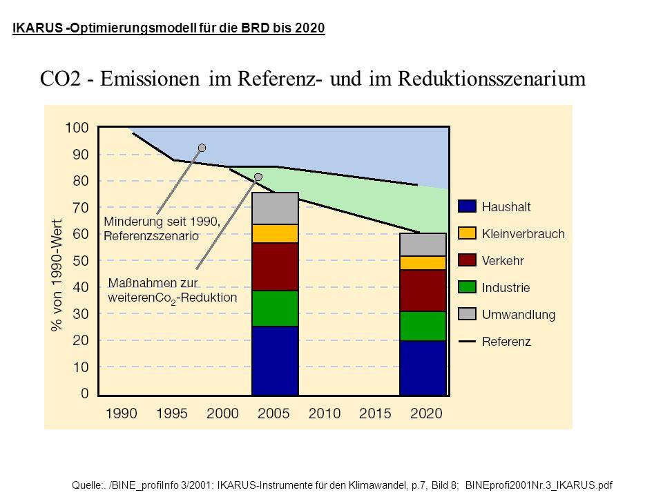 Quelle:. /BINE_profiInfo 3/2001: IKARUS-Instrumente für den Klimawandel, p.7, Bild 8; BINEprofi2001Nr.3_IKARUS.pdf IKARUS -Optimierungsmodell für die