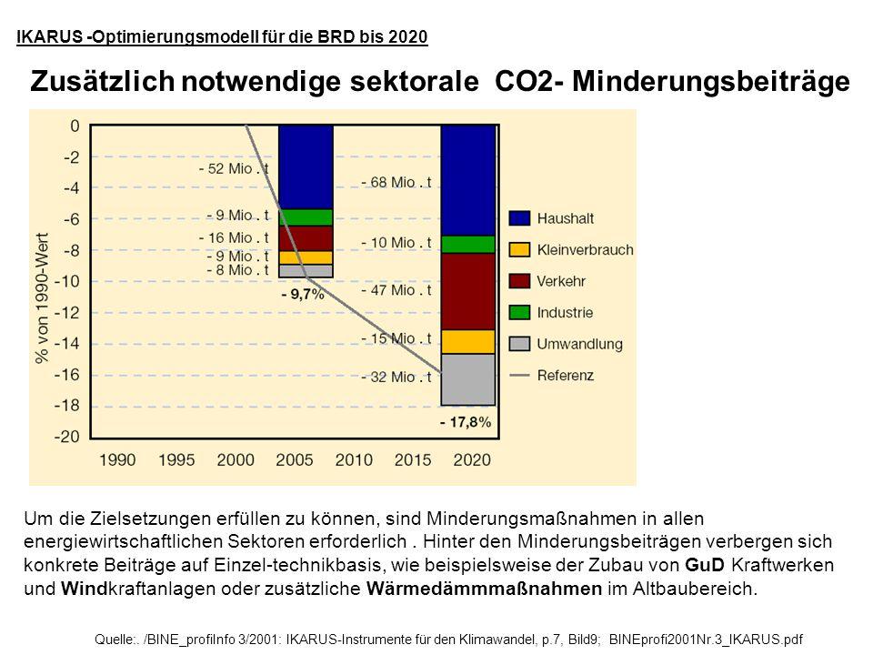 Quelle:. /BINE_profiInfo 3/2001: IKARUS-Instrumente für den Klimawandel, p.7, Bild9; BINEprofi2001Nr.3_IKARUS.pdf IKARUS -Optimierungsmodell für die B