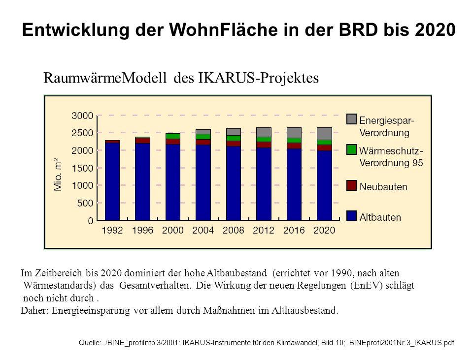 Quelle:. /BINE_profiInfo 3/2001: IKARUS-Instrumente für den Klimawandel, Bild 10; BINEprofi2001Nr.3_IKARUS.pdf Entwicklung der WohnFläche in der BRD b